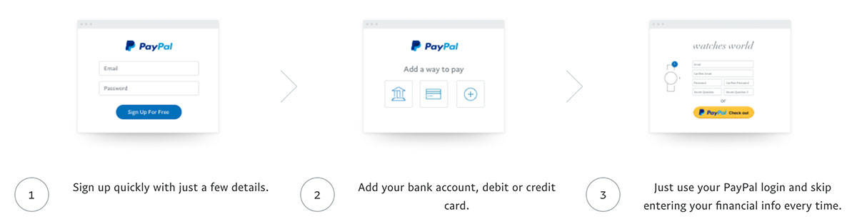 paypal-how-to